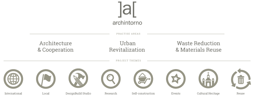 graphic showing archintorno's three practise areas: architecture & cooperation, urban revitalization and waste reduction and materials reuse, and 8 practise areas: international, local, designbuild, research, self-construction, events, cultural heritage and reuse.